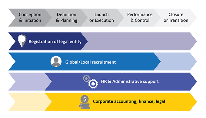 Lifecycle of the project and Business support provided